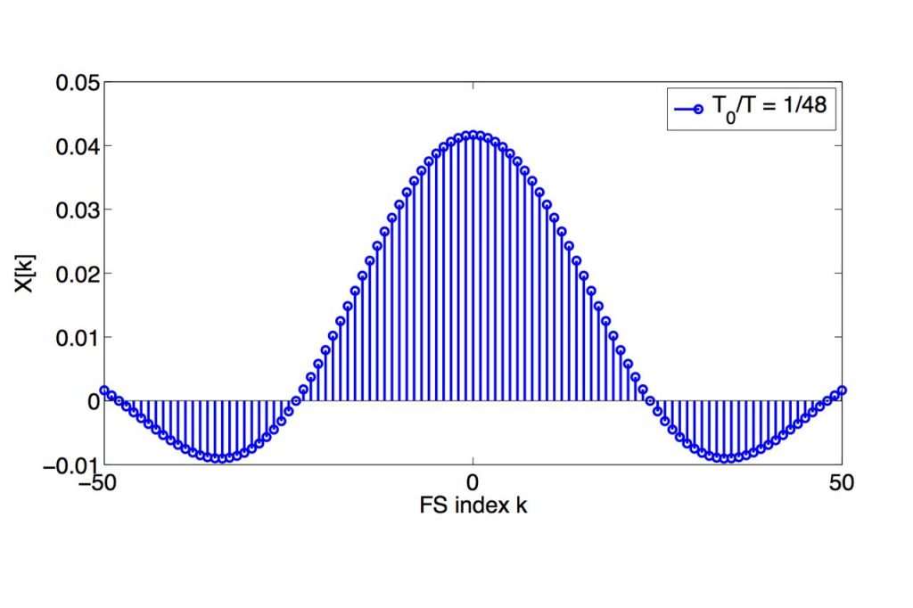 Differential Equations for Physicists and Engineers - PHYS 301